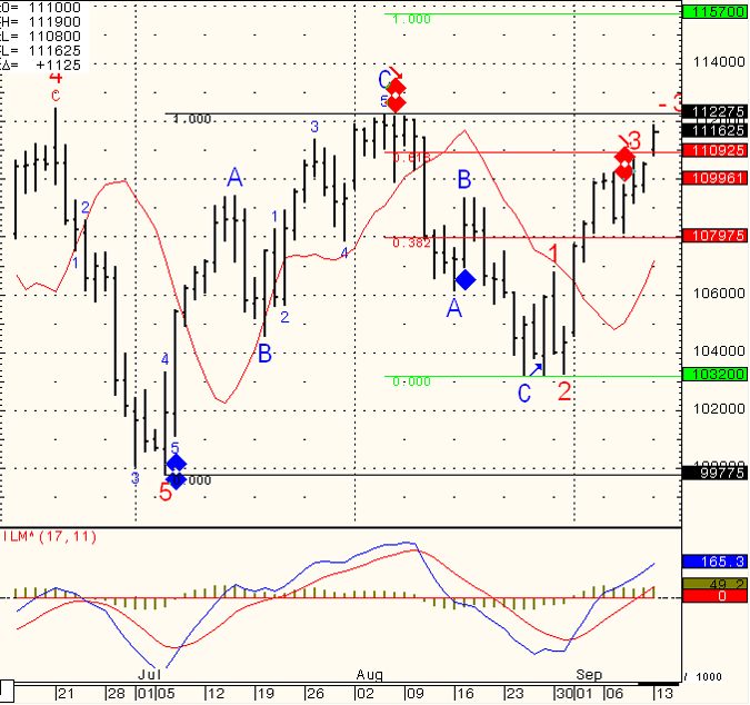 SP-500-Day-Trading-2010-09-14-150x150