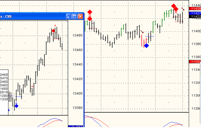 Free intraday trading signals