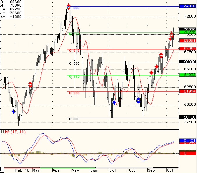 SP 500 Day Trading