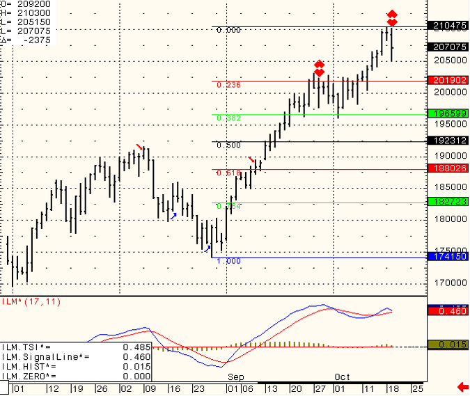 SP-500-Day-Trading-2010-10-20