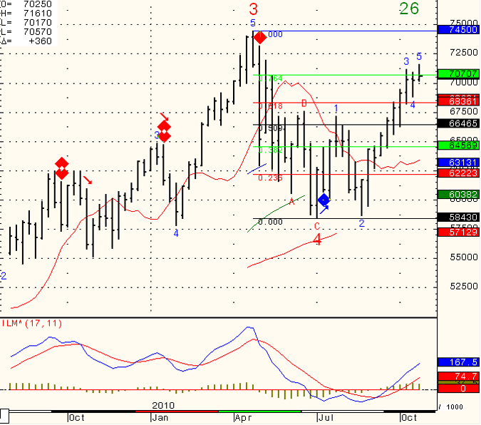 SP-500-Day-Trading-2010-10-26