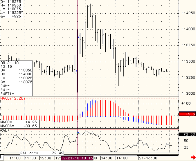 SP-500-Day-Trading-2010-11-03