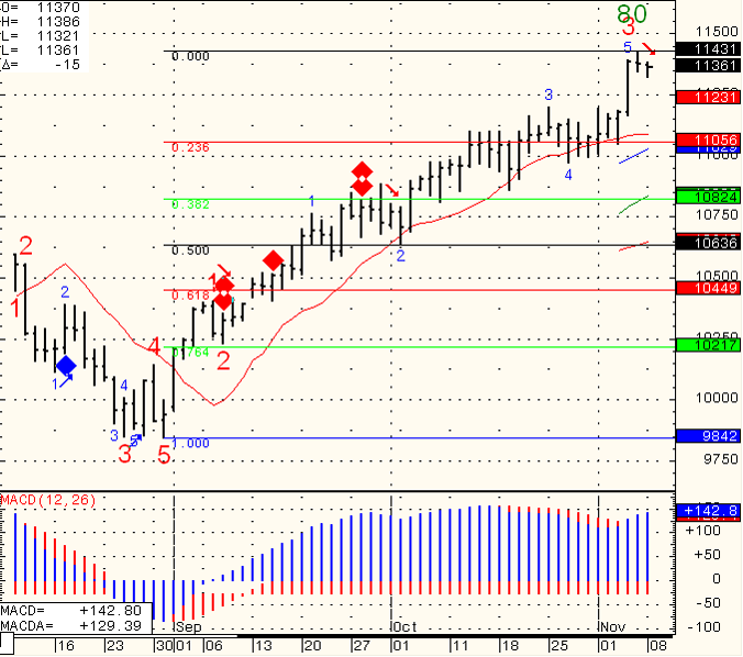 SP-500-Day-Trading-2010-11-09