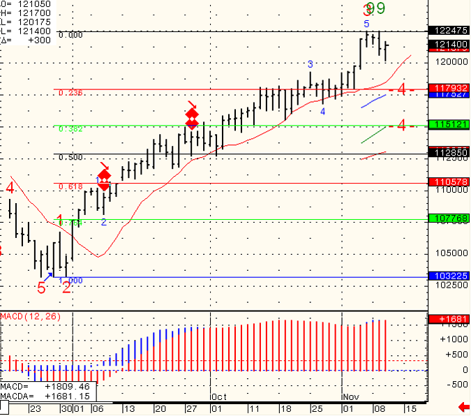 SP-500-Day-Trading-2010-11-11