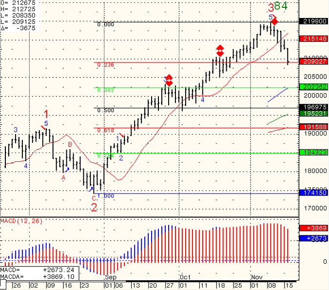 SP-500-Day-Trading-2010-11-17