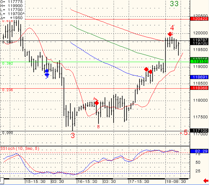 SP-500-Day-Trading-2010-11-19_1