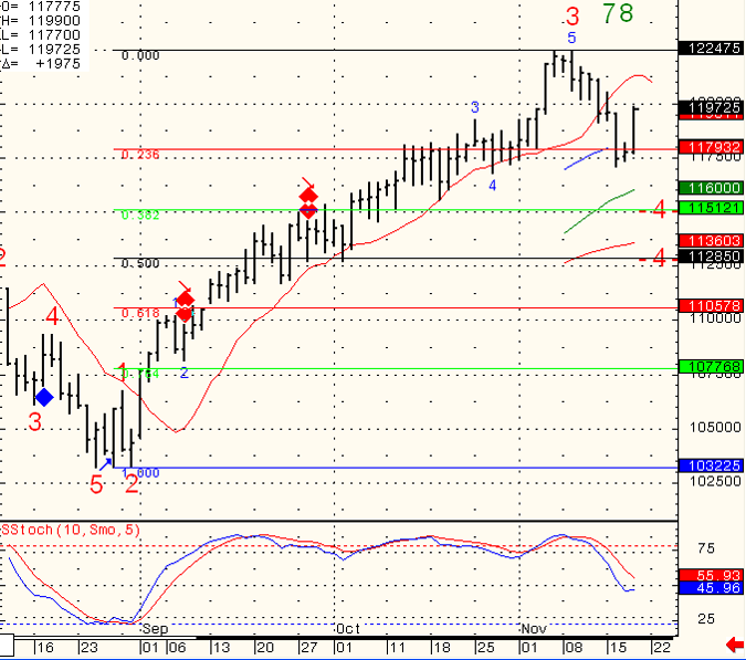 SP-500-Day-Trading-2010-11-19_2