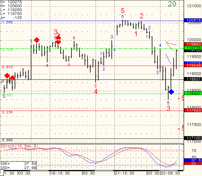 SP-500-Day-Trading-2010-11-23