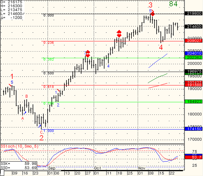 SP-500-Day-Trading-2010-11-28
