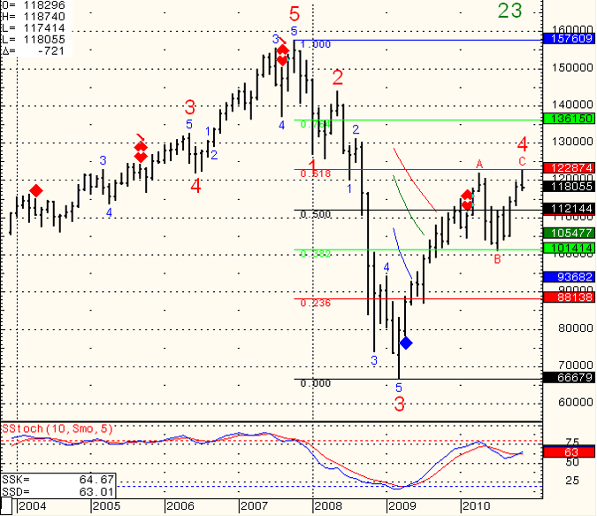 SP-500-Day-Trading-2010-12-01