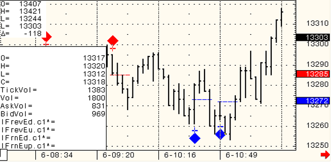SP-500-Day-Trading-2010-12-07