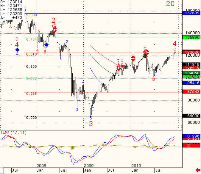 SP-500-Day-Trading-2010-12-10