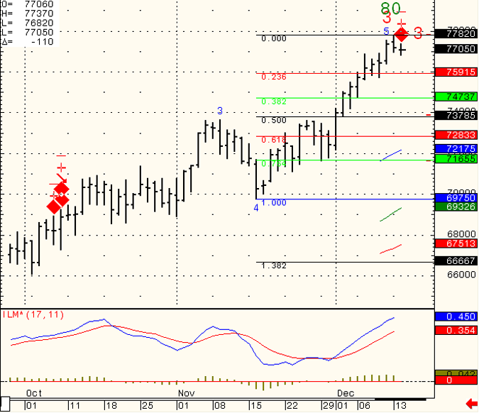 SP-500-Day-Trading-2010-12-15