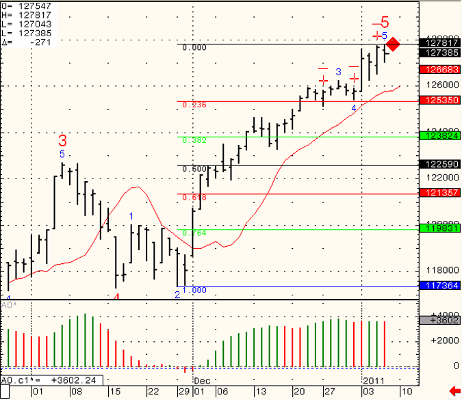 SP-500-Day-Trading-2011-01-07