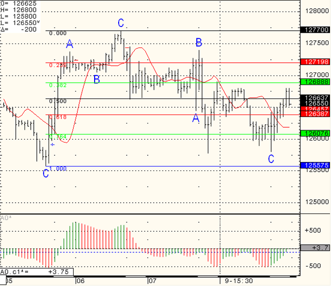 SP-500-Day-Trading-2011-01-10