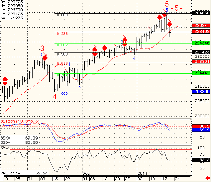 SP-500-Day-Trading-2011-01-21