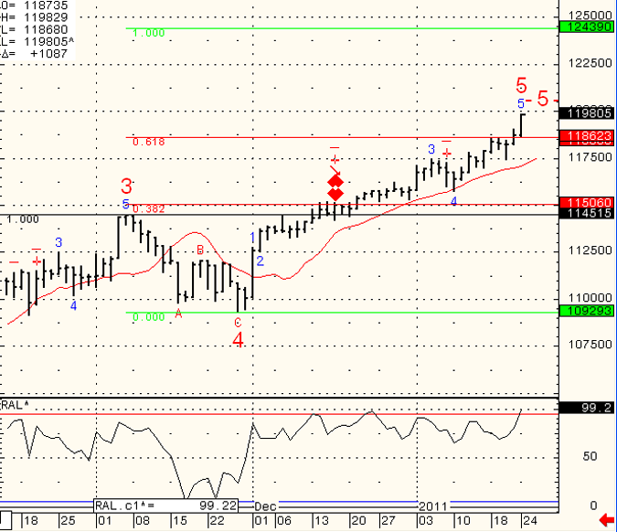 SP-500-Day-Trading-2011-01-25