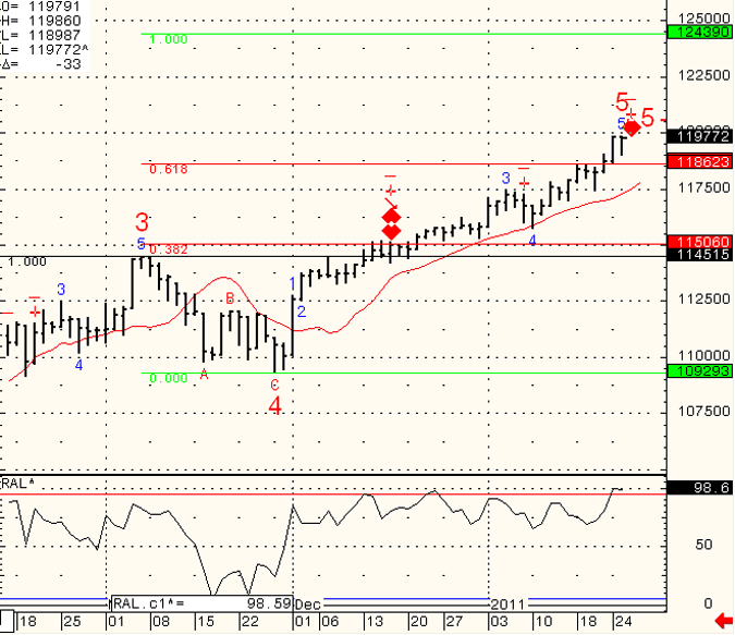 SP-500-Day-Trading-2011-01-26