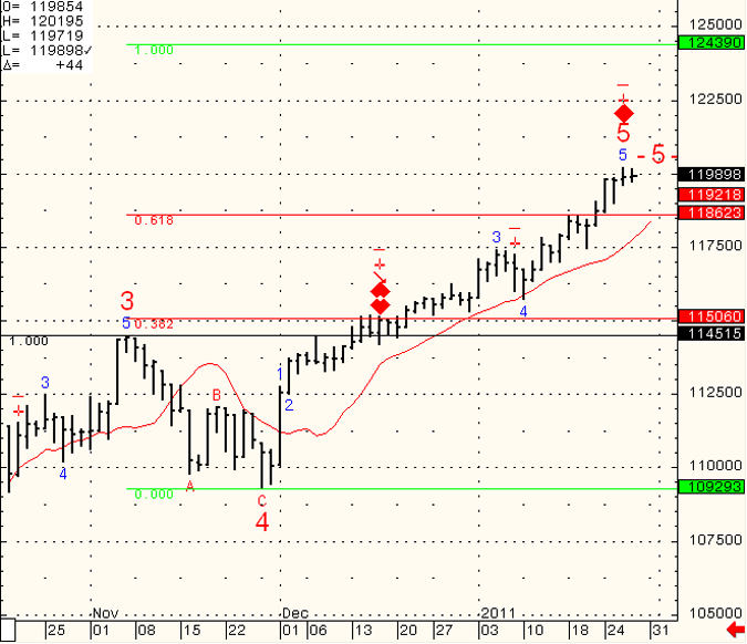 SP-500-Day-Trading-2011-01-28