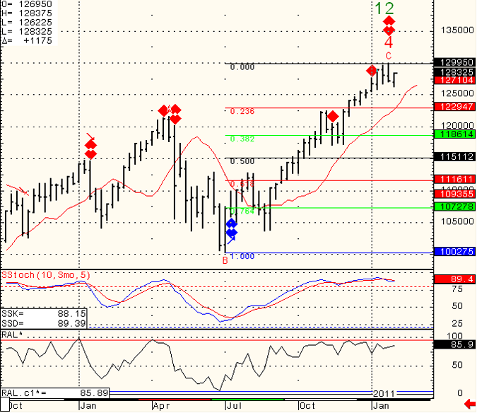SP-500-Day-Trading-2011-02-01