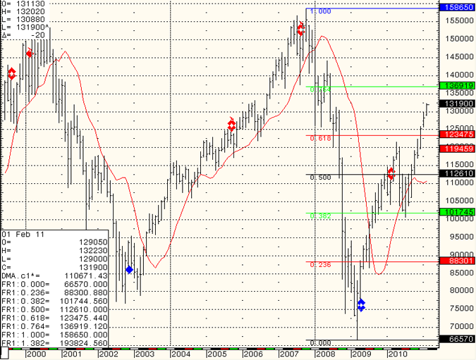 SP-500-Day-Trading-2011-02-11.png