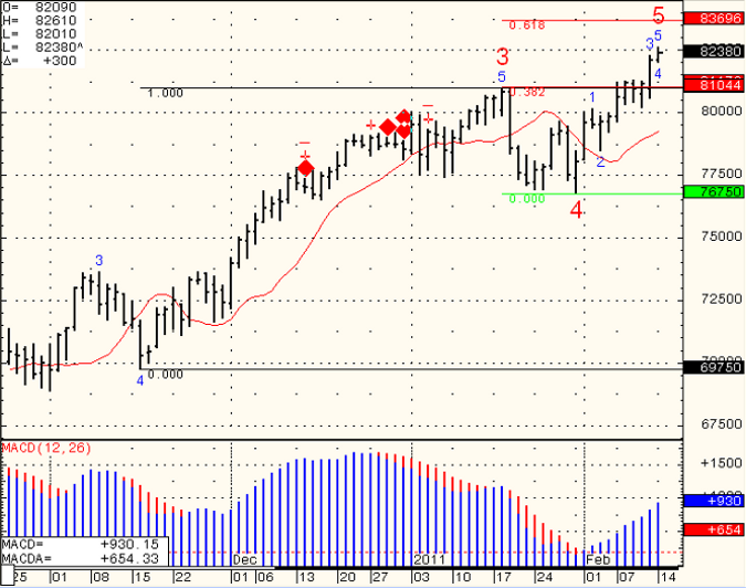 S&P500 daily trading levels Tuesday February 16