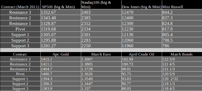 Commodity Futures Trading Levels Wednesday February 23, 2011