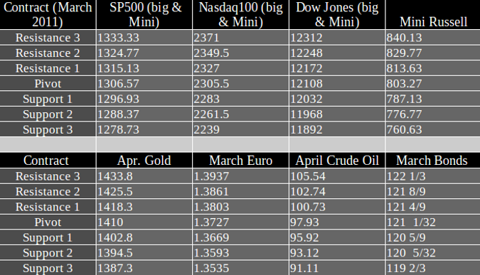 Commodity Futures trading levels Thursday February 24