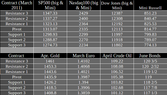 How to trade gold futures options