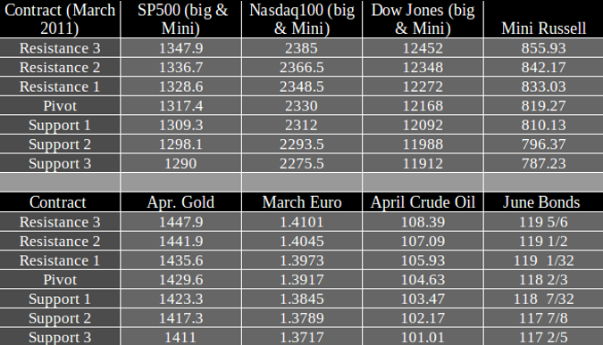 Commodity Futures trading levels Tuesday March 8th 2011