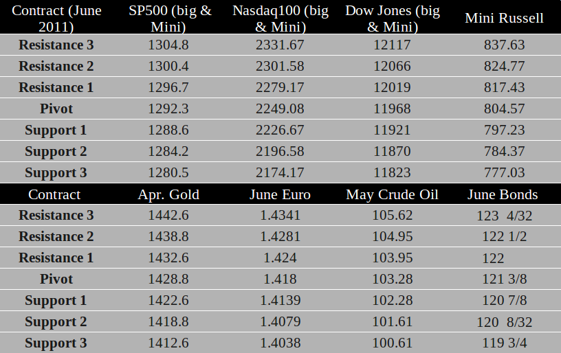 Commodity Futures trading levels March 21th, 2011