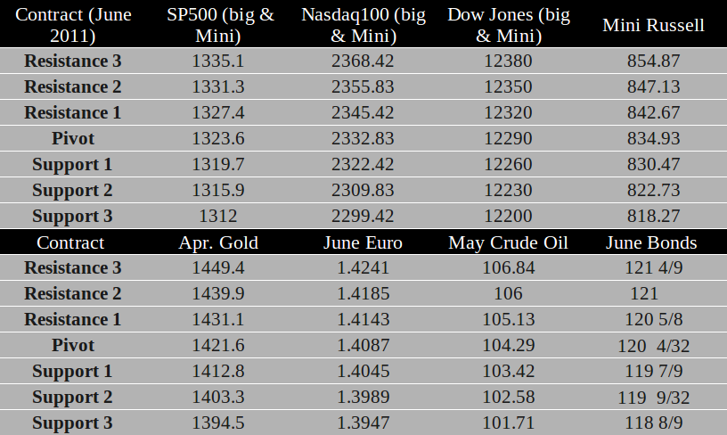 Commodity Futures trading levels March 31th, 2011