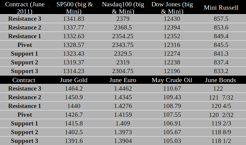 Commodity Futures trading levels April 4th, 2011