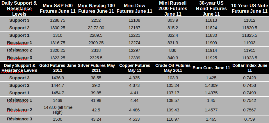 futures trading levels daily levels will resume monday