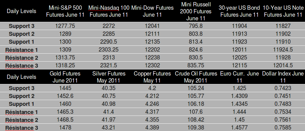 Commodity Futures trading levels April 14th, 2011