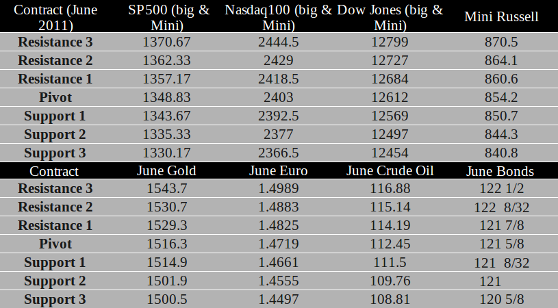 Commodity Futures trading levels April 28th, 2011
