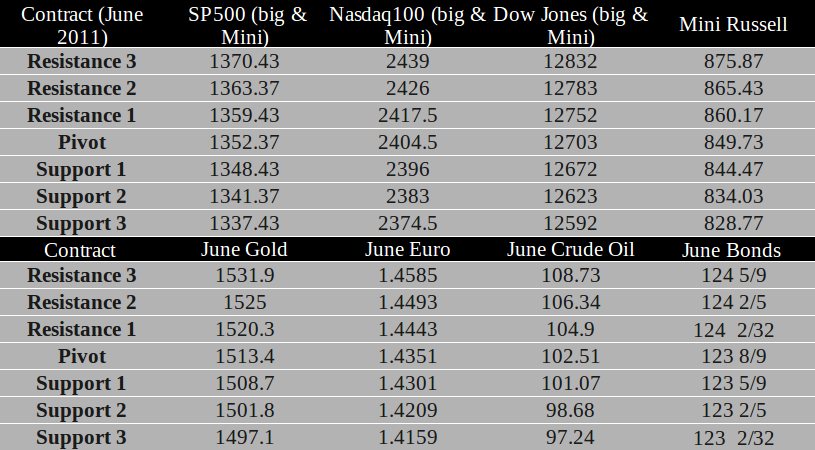 Commodity Futures trading levels for May 11th, 2011