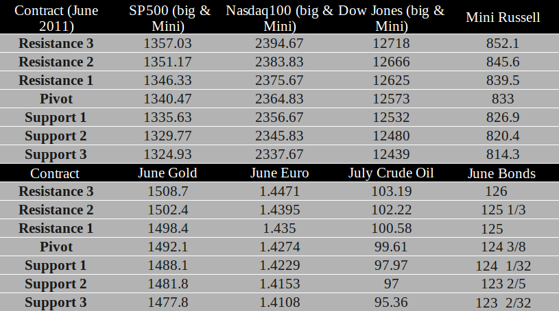 Commodity Futures trading levels for May 20th, 2011
