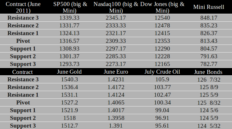 Commodity Futures trading levels for May 26th, 2011