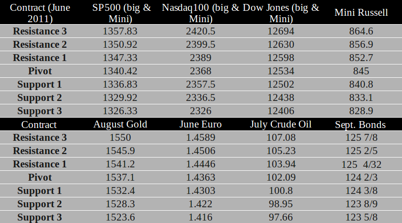 Commodity Futures trading levels for June 1st, 2011