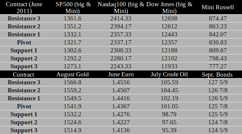 Commodity Futures trading levels for June 2nd, 2011