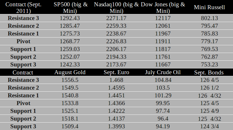 Commodity Futures trading levels for June 13th, 2011