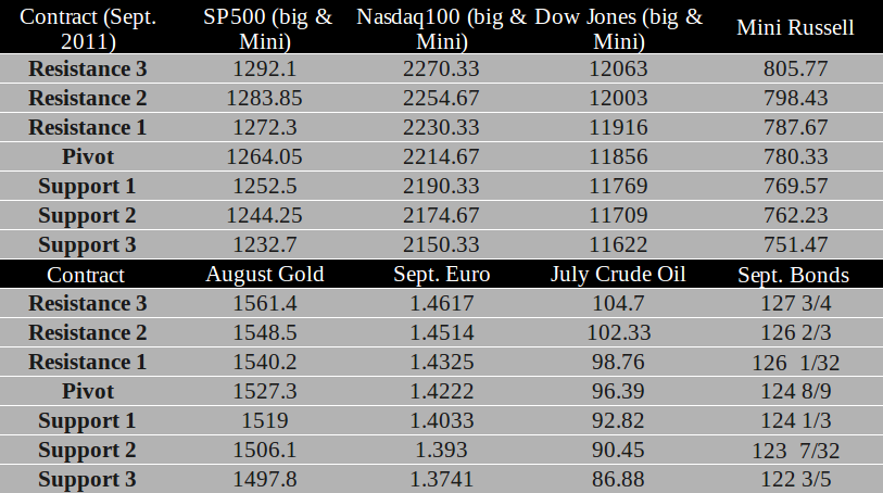 Commodity Futures trading levels for June 16th, 2011