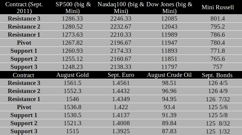 Commodity Futures trading levels for June 20th, 2011