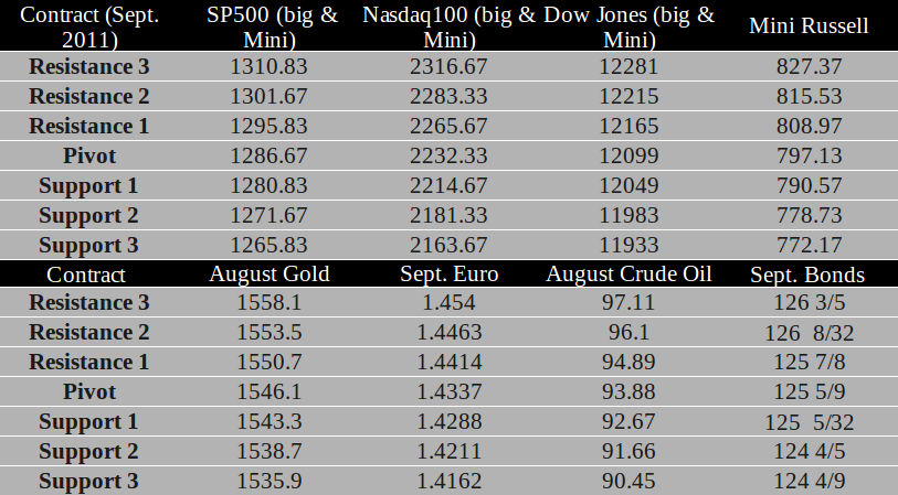 Commodity Futures trading levels for June 22nd, 2011