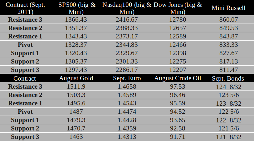 Commodity Futures trading levels for July 5th, 2011