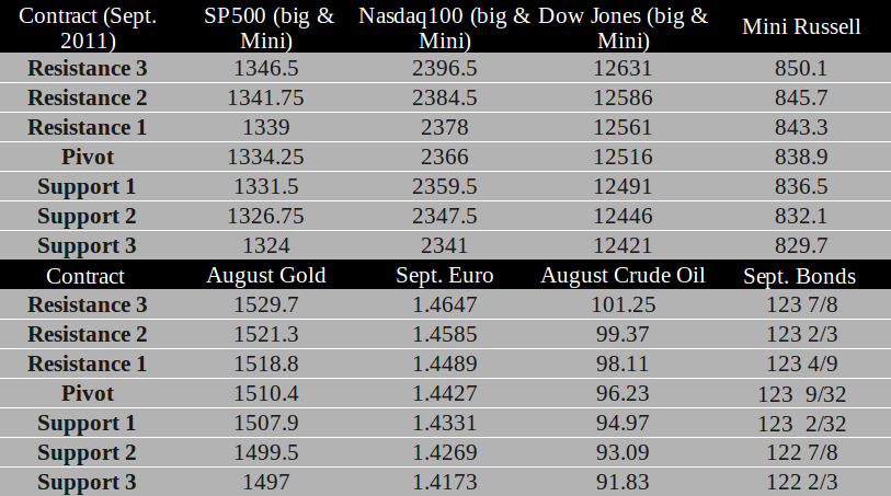 Commodity Futures trading levels for July 6th, 2011