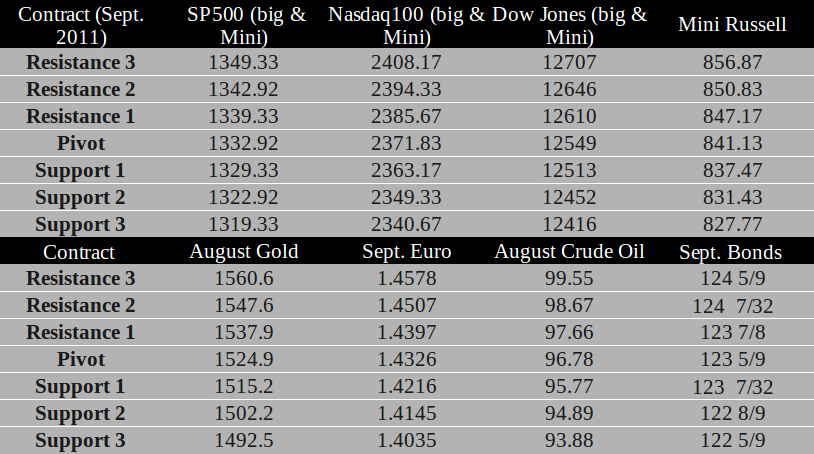 Commodity Futures trading levels for July 7th, 2011