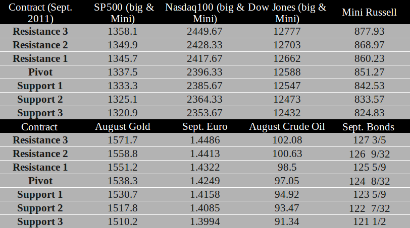 Commodity Futures trading levels for July 11th, 2011
