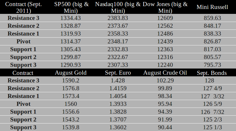 Commodity Futures trading levels for July 13th, 2011